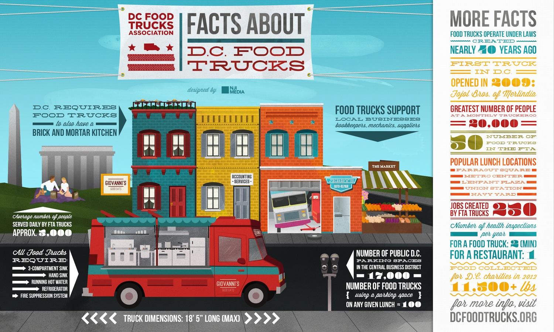 © DR Les Food Trucks, les nouveaux restos urbains