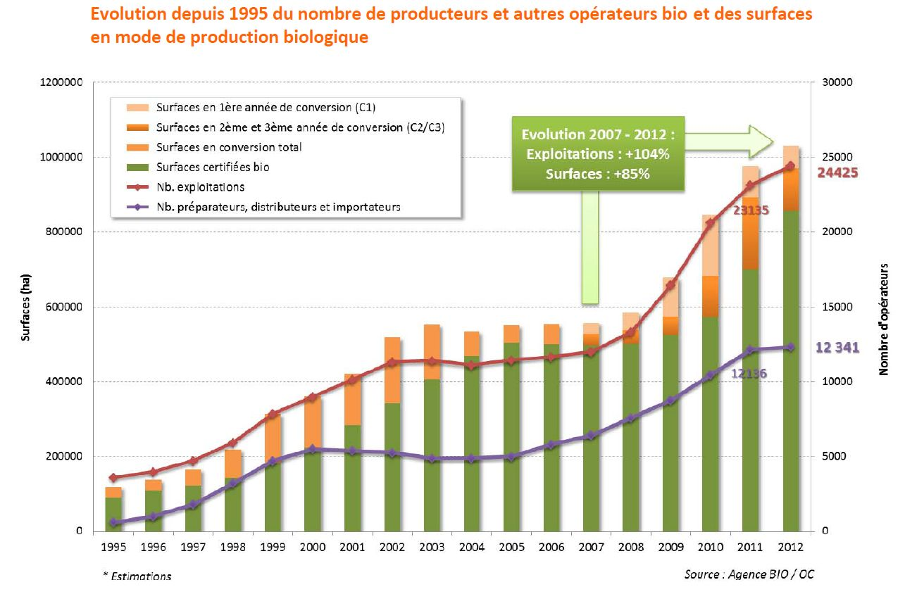 Graphique Ministère de l'Agriculture - Source Agence BIO / OC